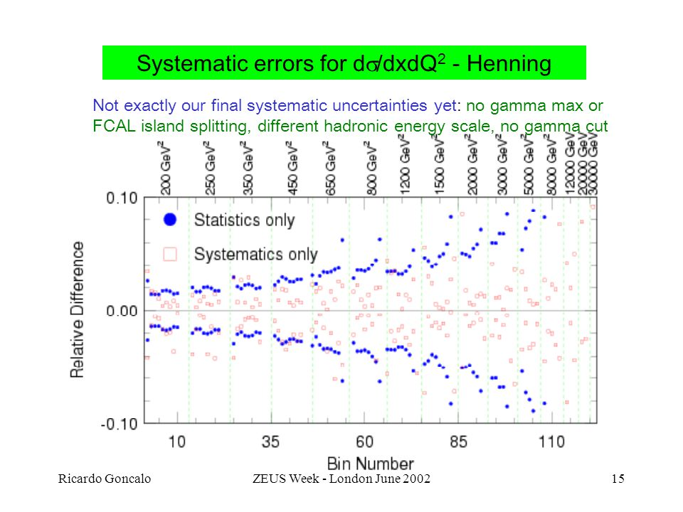 Ricardo GoncaloZEUS Week - London June Systematic errors for d  /dxdQ 2 - Henning Not exactly our final systematic uncertainties yet: no gamma max or FCAL island splitting, different hadronic energy scale, no gamma cut