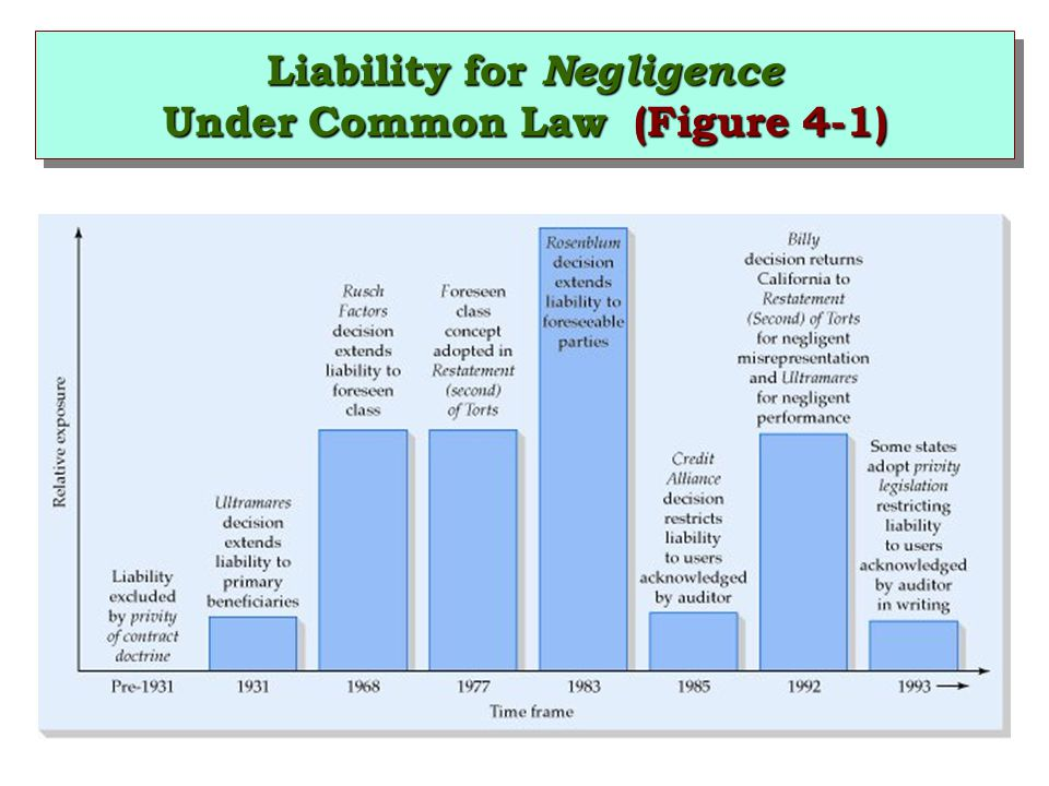 Liability for Negligence Under Common Law (Figure 4-1)