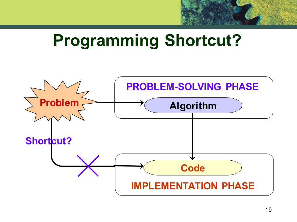 19 Programming Shortcut. THINKING CODE TEST PROBLEM-SOLVING PHASE IMPLEMENTATION PHASE Shortcut.