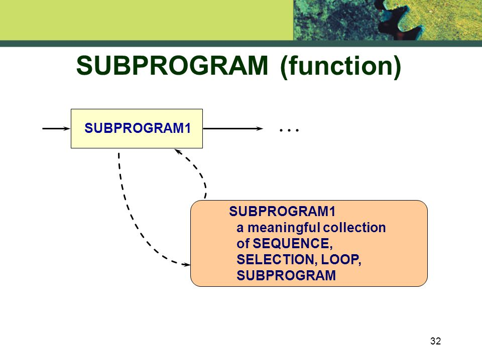 32 SUBPROGRAM (function) SUBPROGRAM1...