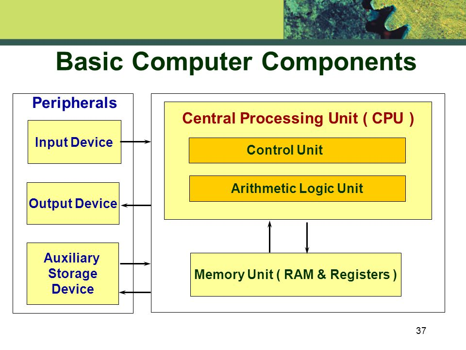 37 Basic Computer Components Arithmetic Logic Unit Control Unit Auxiliary Storage Device Memory Unit ( RAM & Registers ) Central Processing Unit ( CPU ) Input Device Output Device Peripherals
