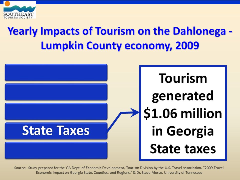 Yearly Impacts of Tourism on the Dahlonega - Lumpkin County economy, 2009 State Taxes Tourism generated $1.06 million in Georgia State taxes Source: Study prepared for the GA Dept.