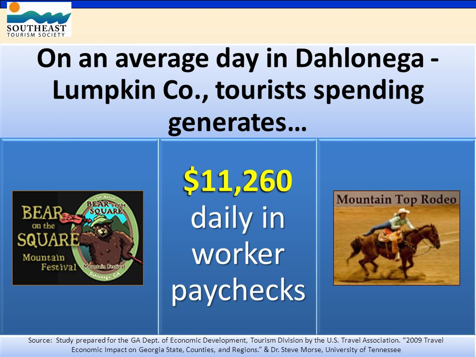 On an average day in Dahlonega - Lumpkin Co., tourists spending generates… $11,260 daily in worker paychecks Source: Study prepared for the GA Dept.
