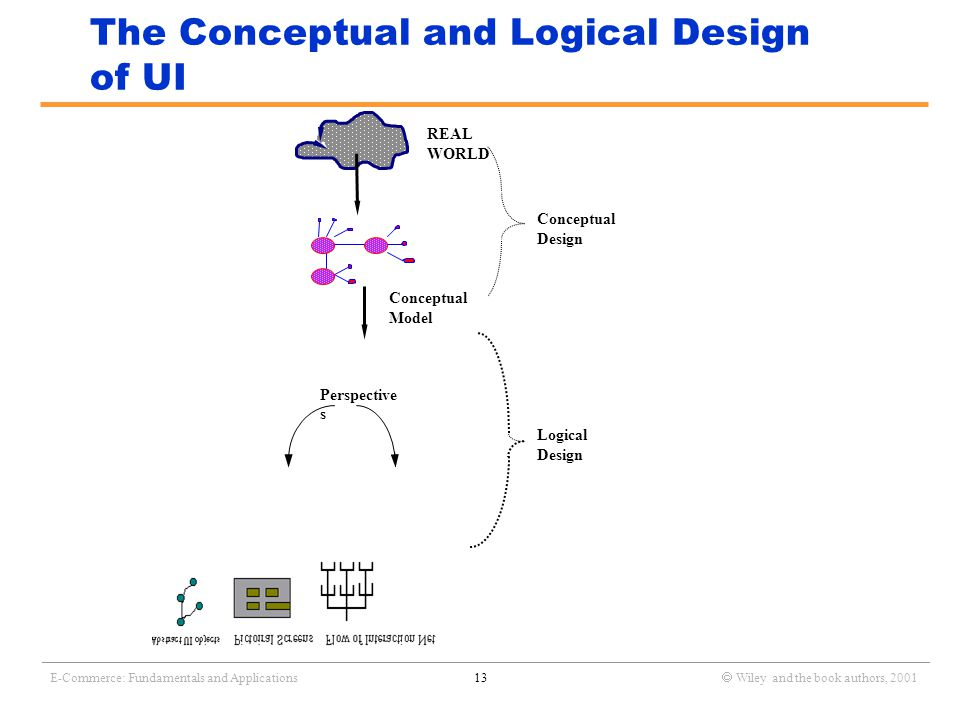 _______________________________________________________________________________________________________________ E-Commerce: Fundamentals and Applications13  Wiley and the book authors, 2001 The Conceptual and Logical Design of UI Perspective s Conceptual Design Logical Design REAL WORLD Conceptual Model