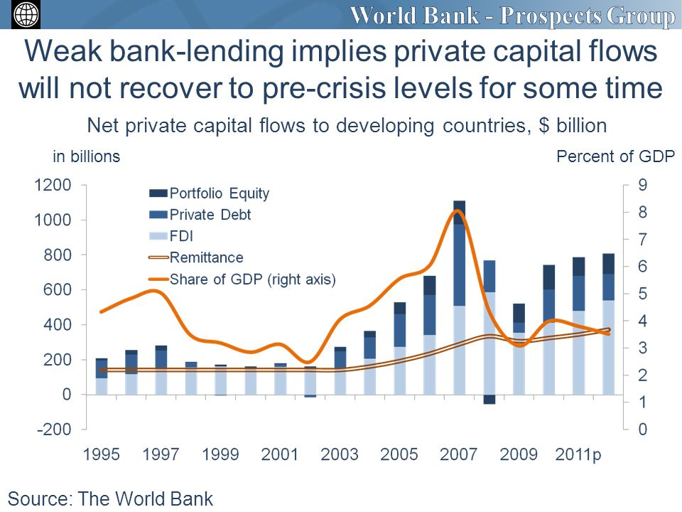 Weak bank-lending implies private capital flows will not recover to pre-crisis levels for some time Net private capital flows to developing countries, $ billion Source: The World Bank in billionsPercent of GDP