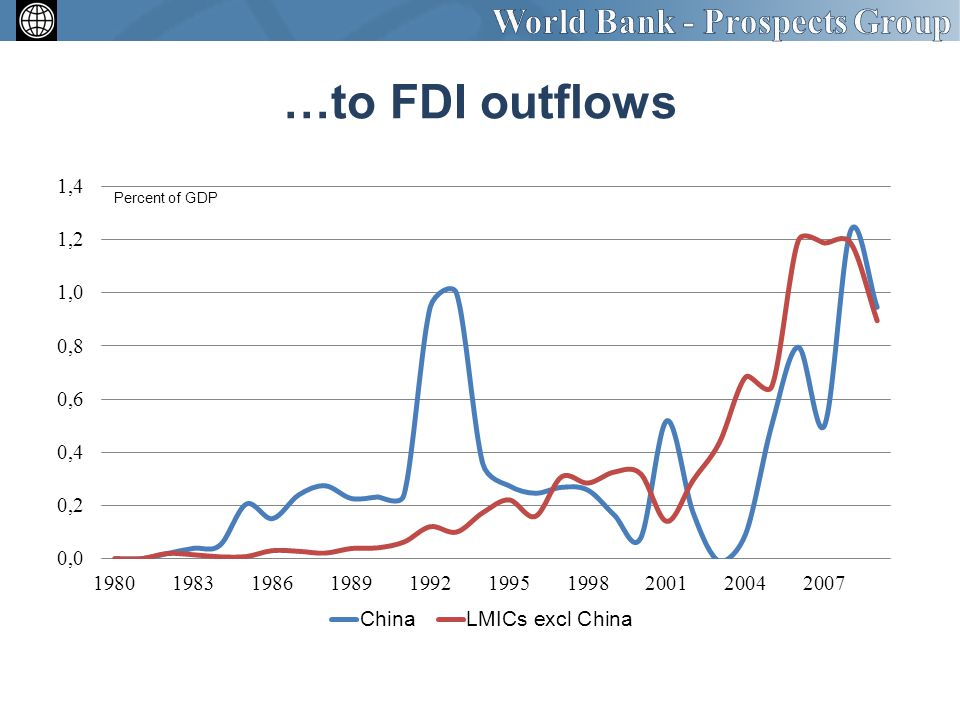…to FDI outflows