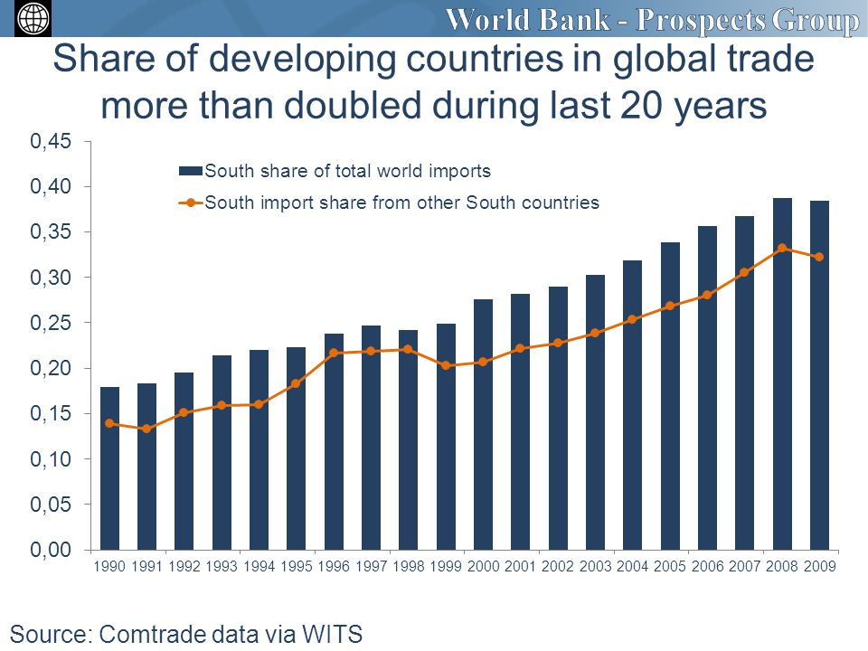 Share of developing countries in global trade more than doubled during last 20 years Source: Comtrade data via WITS