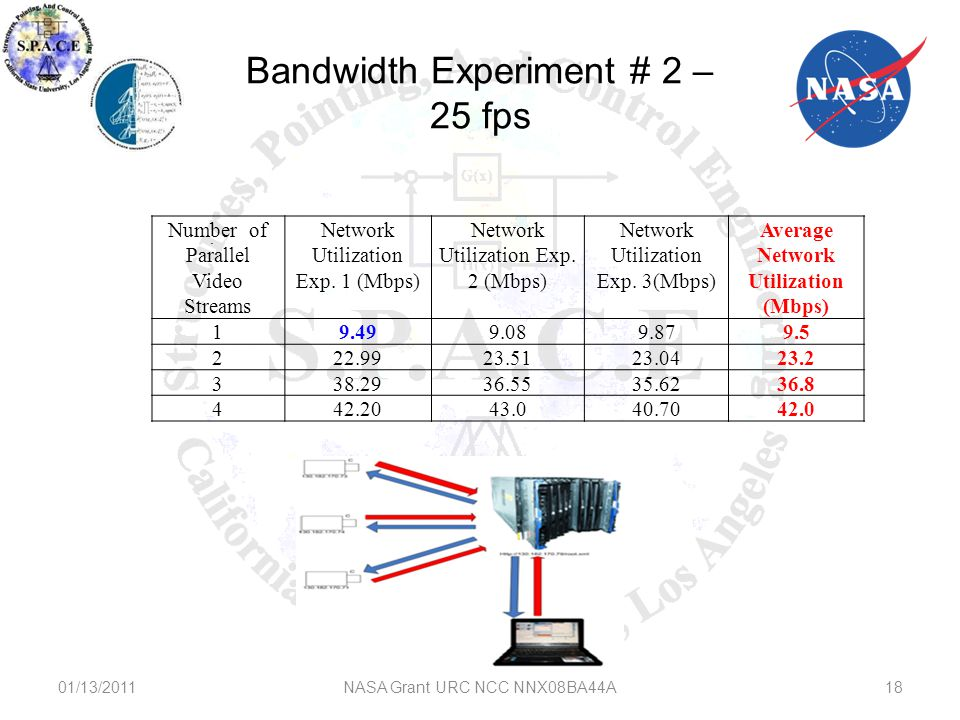 Bandwidth Experiment # 2 – 25 fps 01/13/2011NASA Grant URC NCC NNX08BA44A18 Number of Parallel Video Streams Network Utilization Exp.