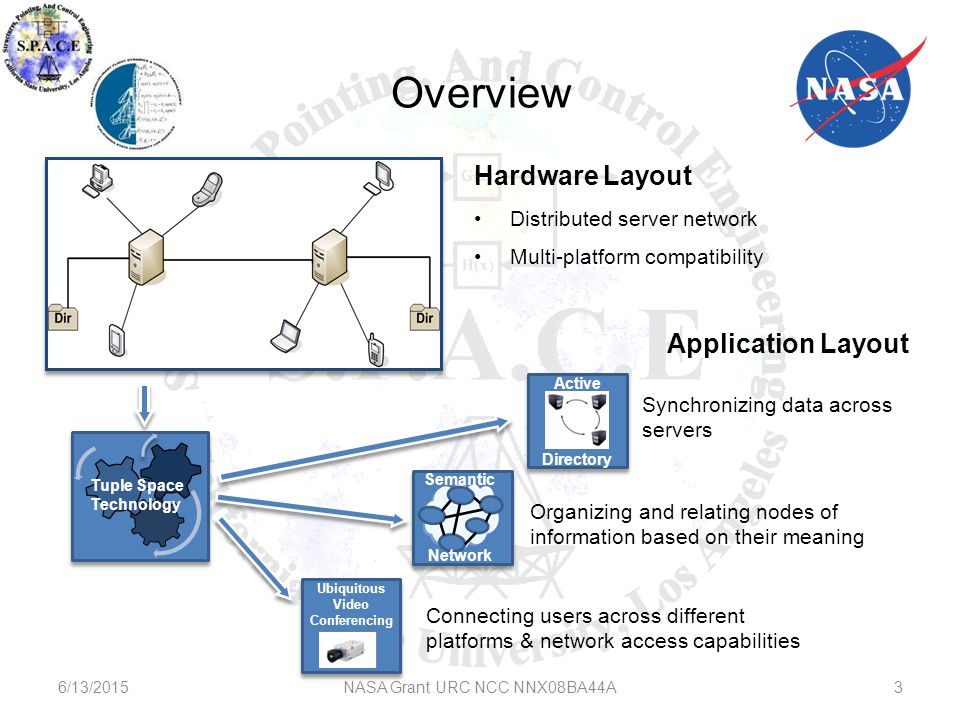 Overview NASA Grant URC NCC NNX08BA44A3 Hardware Layout Distributed server network Multi-platform compatibility Application Layout Organizing and relating nodes of information based on their meaning Connecting users across different platforms & network access capabilities Synchronizing data across servers 6/13/2015