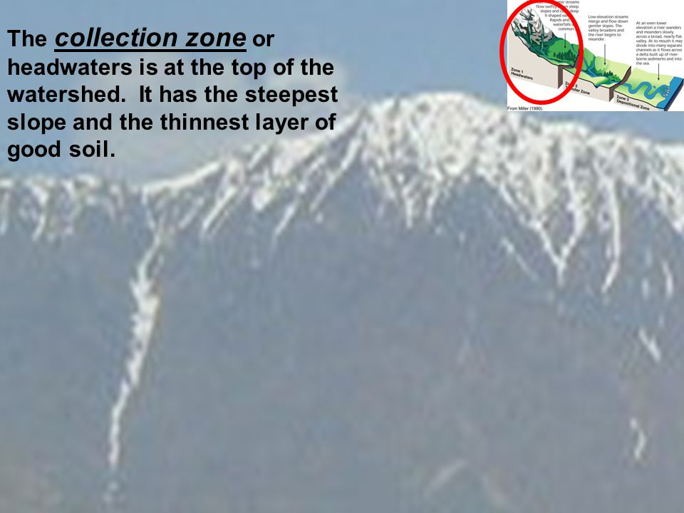 The collection zone or headwaters is at the top of the watershed.