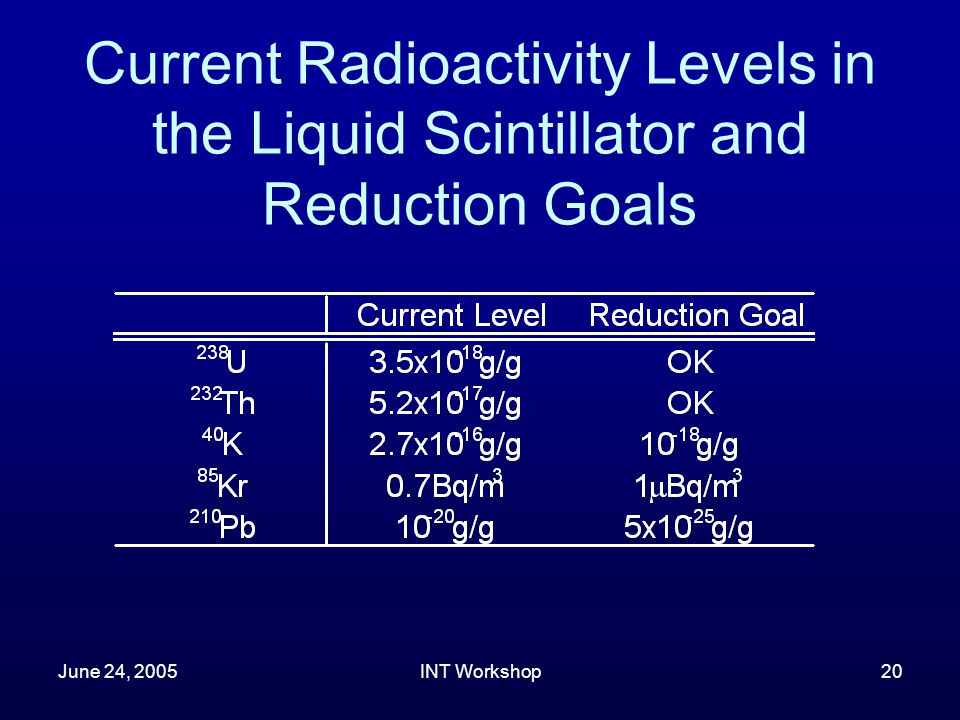 June 24, 2005INT Workshop20 Current Radioactivity Levels in the Liquid Scintillator and Reduction Goals
