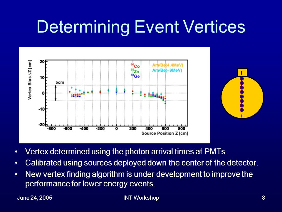 June 24, 2005INT Workshop8 Determining Event Vertices Vertex determined using the photon arrival times at PMTs.