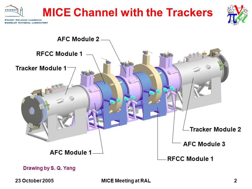 MICE Meeting at RAL2 Tracker Module 1 Tracker Module 2 AFC Module 1 AFC Module 3 AFC Module 2 RFCC Module 1 MICE Channel with the Trackers Drawing by S.