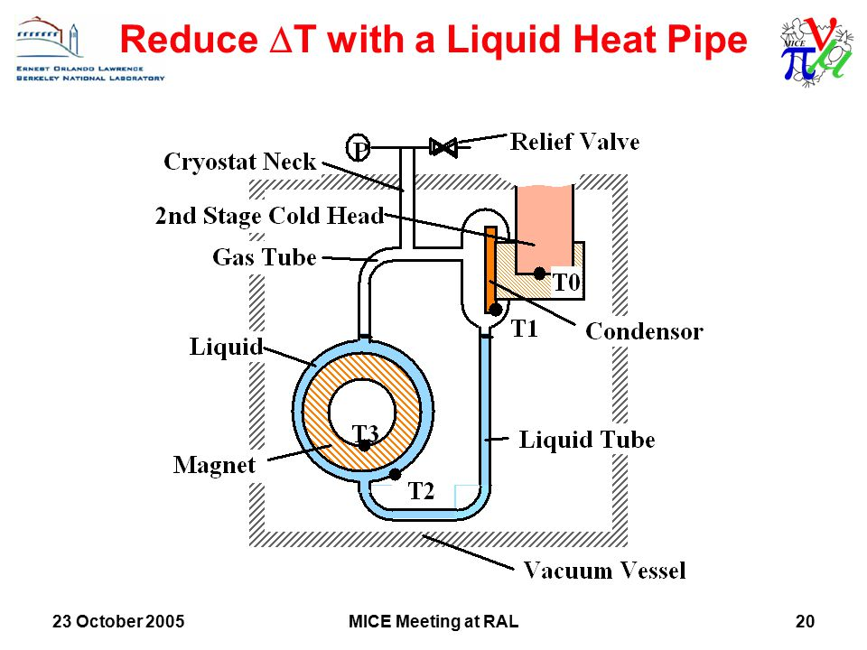 23 October 2005MICE Meeting at RAL20 Reduce  T with a Liquid Heat Pipe