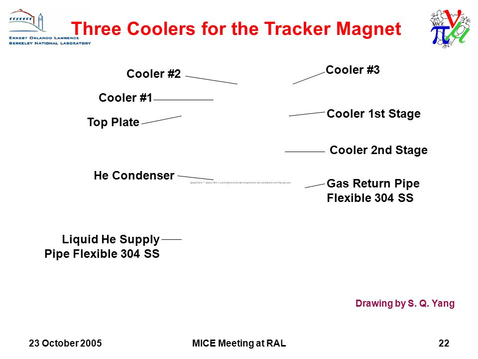 23 October 2005MICE Meeting at RAL22 Cooler #1 Cooler #2 Cooler #3 Cooler 1st Stage Cooler 2nd Stage Gas Return Pipe Flexible 304 SS Liquid He Supply Pipe Flexible 304 SS He Condenser Top Plate Three Coolers for the Tracker Magnet Drawing by S.