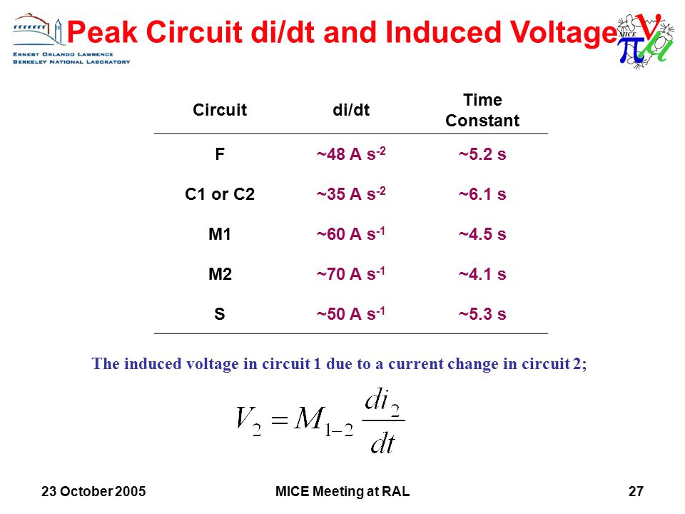 23 October 2005MICE Meeting at RAL27 Peak Circuit di/dt and Induced Voltage Circuitdi/dt Time Constant F~48 A s -2 ~5.2 s C1 or C2~35 A s -2 ~6.1 s M1~60 A s -1 ~4.5 s M2~70 A s -1 ~4.1 s S~50 A s -1 ~5.3 s The induced voltage in circuit 1 due to a current change in circuit 2;