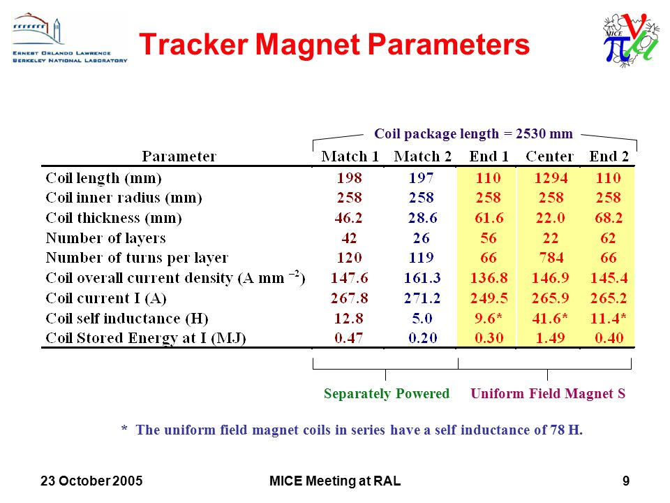23 October 2005MICE Meeting at RAL9 Tracker Magnet Parameters Uniform Field Magnet S * The uniform field magnet coils in series have a self inductance of 78 H.
