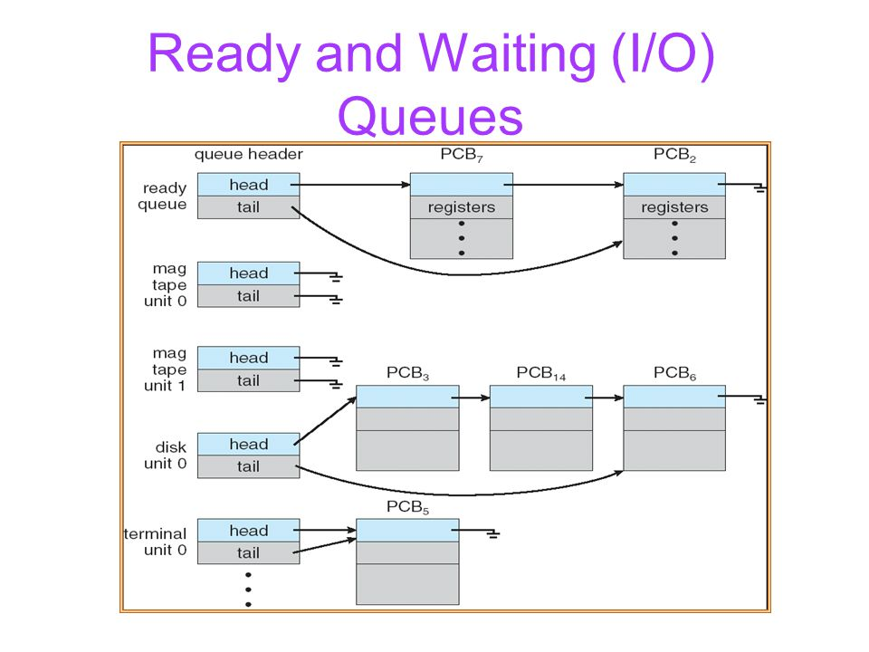Ready and Waiting (I/O) Queues