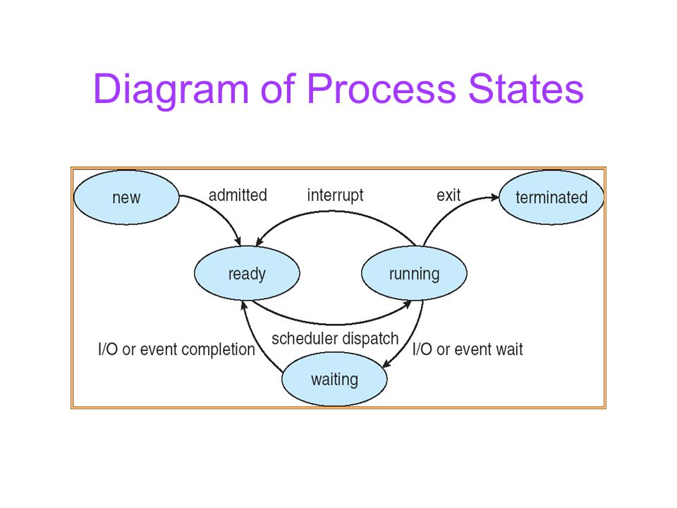 Diagram of Process States