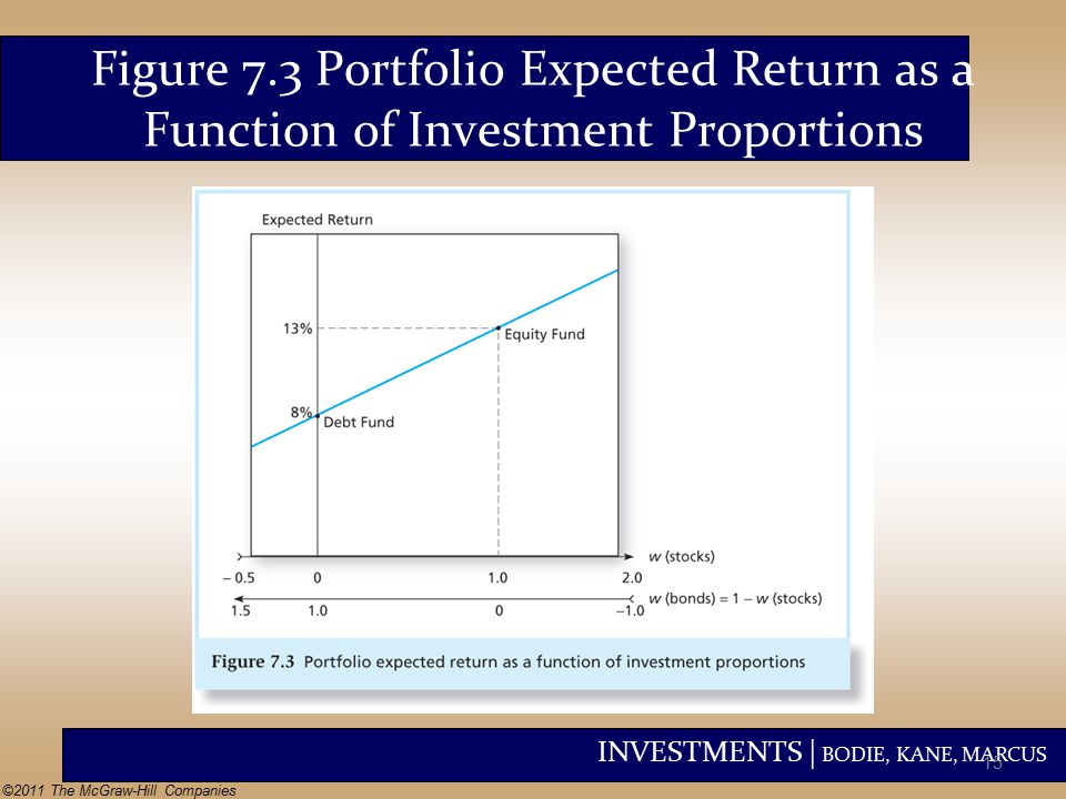 INVESTMENTS | BODIE, KANE, MARCUS ©2011 The McGraw-Hill Companies Figure 7.3 Portfolio Expected Return as a Function of Investment Proportions 15