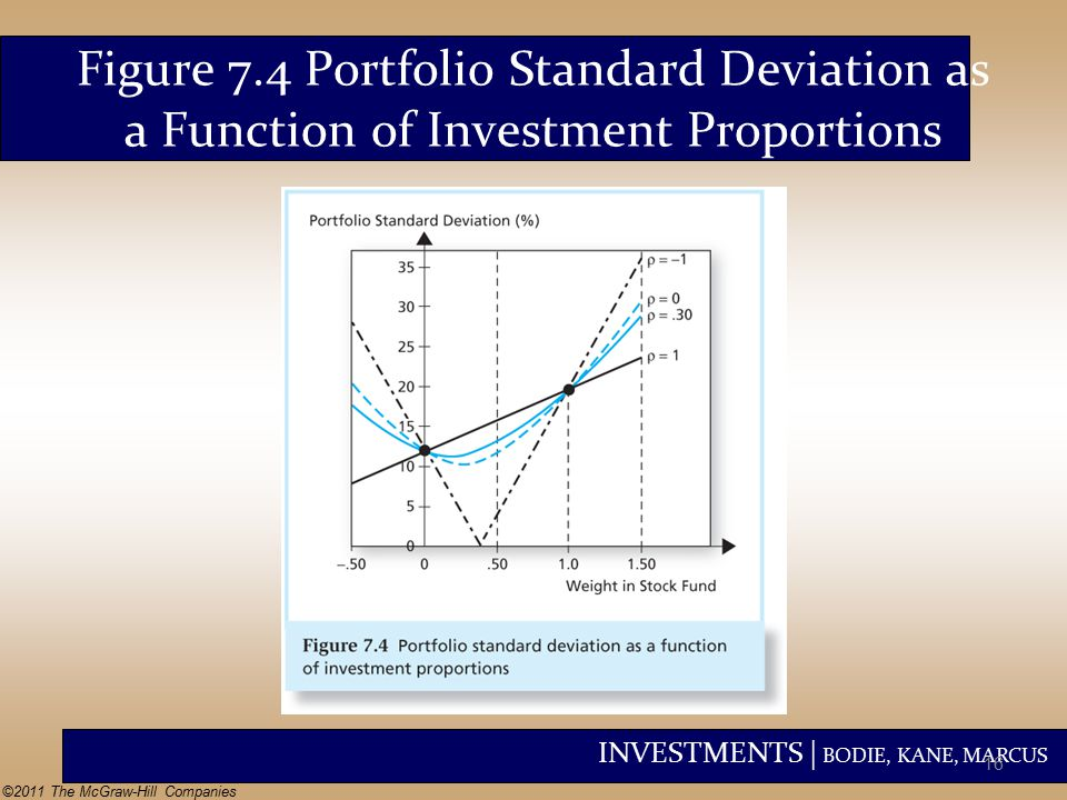 INVESTMENTS | BODIE, KANE, MARCUS ©2011 The McGraw-Hill Companies Figure 7.4 Portfolio Standard Deviation as a Function of Investment Proportions 16