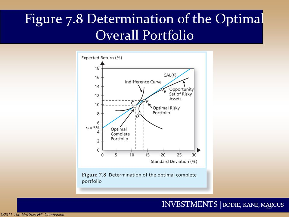 INVESTMENTS | BODIE, KANE, MARCUS ©2011 The McGraw-Hill Companies Figure 7.8 Determination of the Optimal Overall Portfolio 23