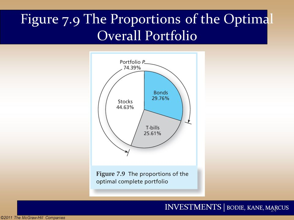 INVESTMENTS | BODIE, KANE, MARCUS ©2011 The McGraw-Hill Companies Figure 7.9 The Proportions of the Optimal Overall Portfolio 24