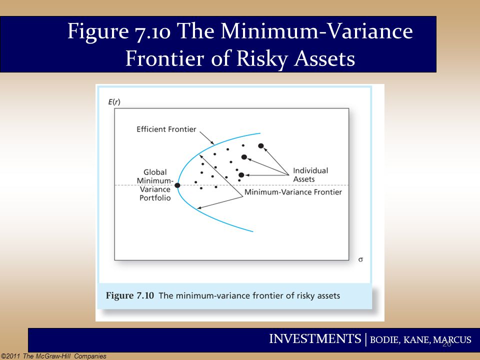 INVESTMENTS | BODIE, KANE, MARCUS ©2011 The McGraw-Hill Companies Figure 7.10 The Minimum-Variance Frontier of Risky Assets 26