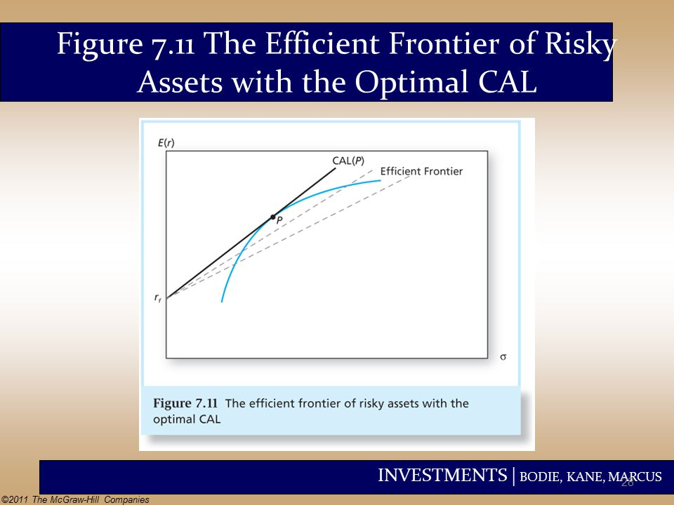 INVESTMENTS | BODIE, KANE, MARCUS ©2011 The McGraw-Hill Companies Figure 7.11 The Efficient Frontier of Risky Assets with the Optimal CAL 28
