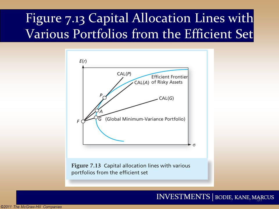 INVESTMENTS | BODIE, KANE, MARCUS ©2011 The McGraw-Hill Companies Figure 7.13 Capital Allocation Lines with Various Portfolios from the Efficient Set 31