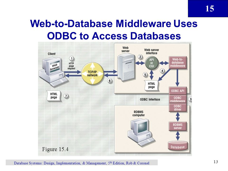 15 Database Systems: Design, Implementation, & Management, 5 th Edition, Rob & Coronel 13 Web-to-Database Middleware Uses ODBC to Access Databases Figure 15.4