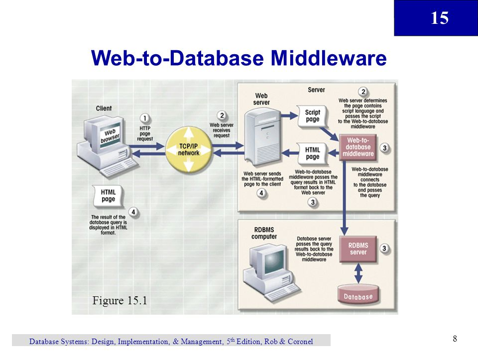 15 Database Systems: Design, Implementation, & Management, 5 th Edition, Rob & Coronel 8 Web-to-Database Middleware Figure 15.1