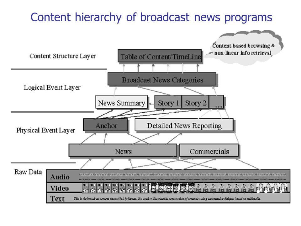 Content hierarchy of broadcast news programs