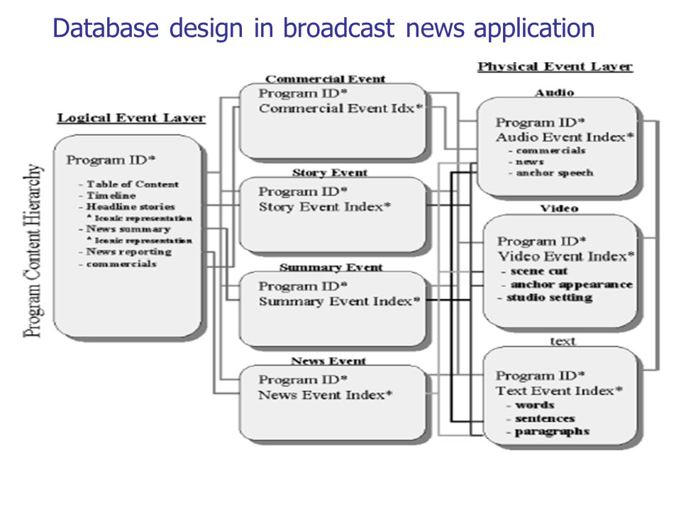 Database design in broadcast news application