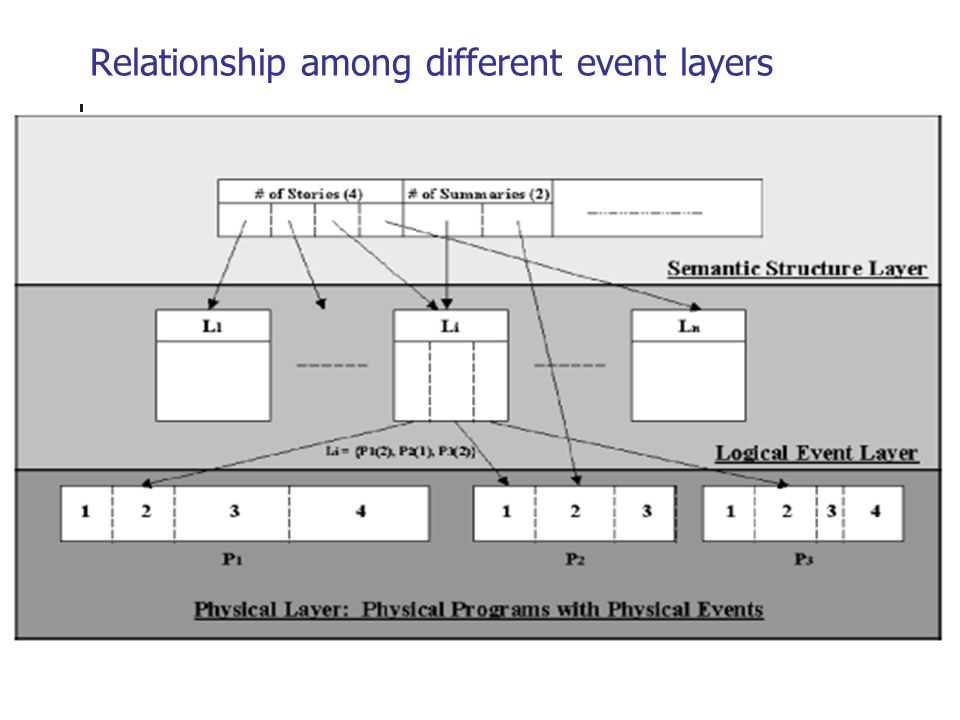 Relationship among different event layers