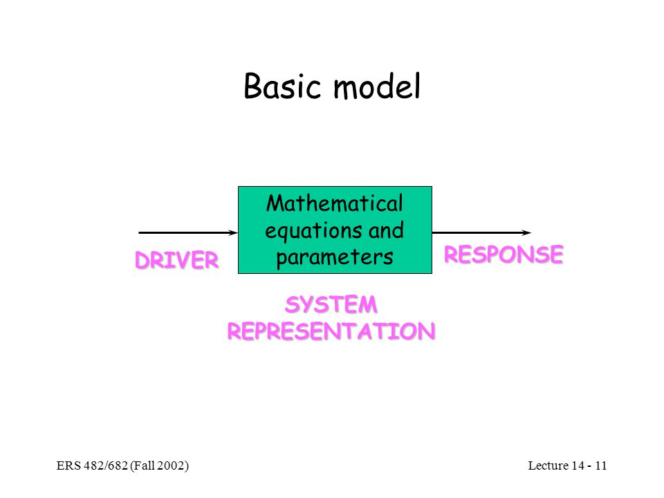 Lecture ERS 482/682 (Fall 2002) Basic model Mathematical equations and parameters DRIVER RESPONSE SYSTEMREPRESENTATION