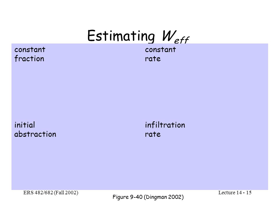 Lecture ERS 482/682 (Fall 2002) Estimating W eff constant fraction constant rate initial abstraction infiltration rate Figure 9-40 (Dingman 2002)