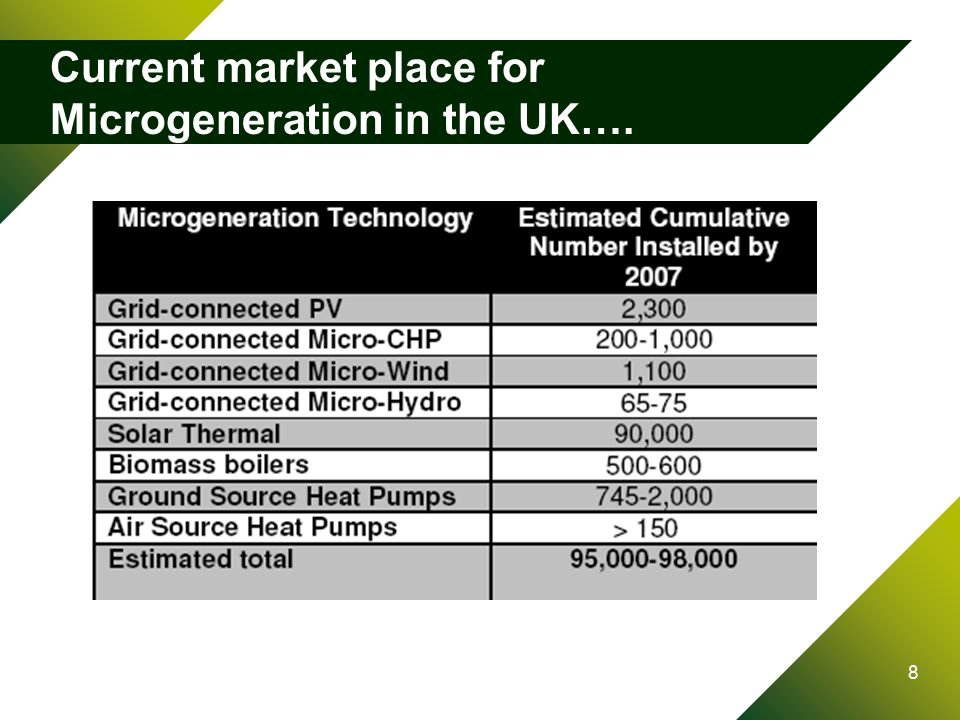 8 Current market place for Microgeneration in the UK….