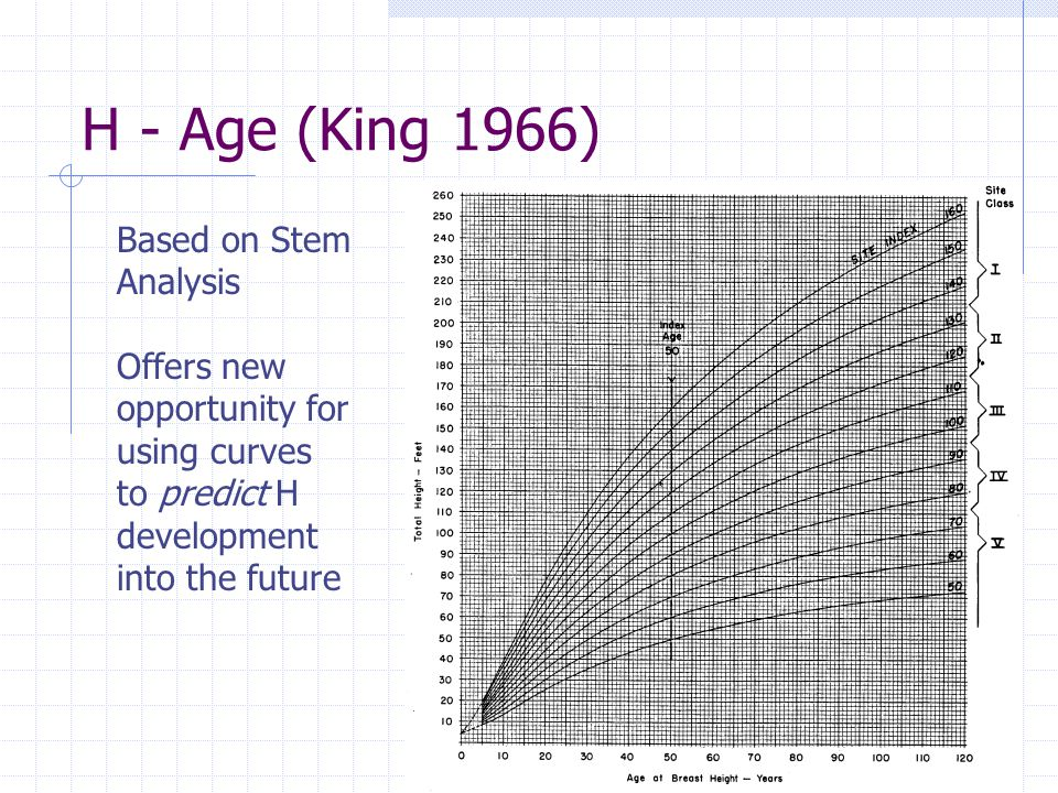 H - Age (King 1966) Based on Stem Analysis Offers new opportunity for using curves to predict H development into the future