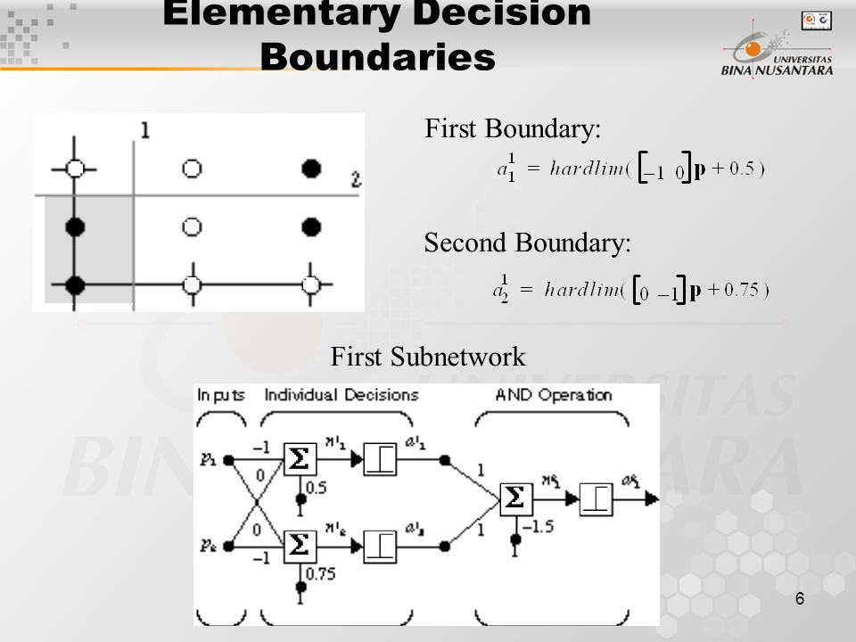 6 Elementary Decision Boundaries First Subnetwork First Boundary: Second Boundary:
