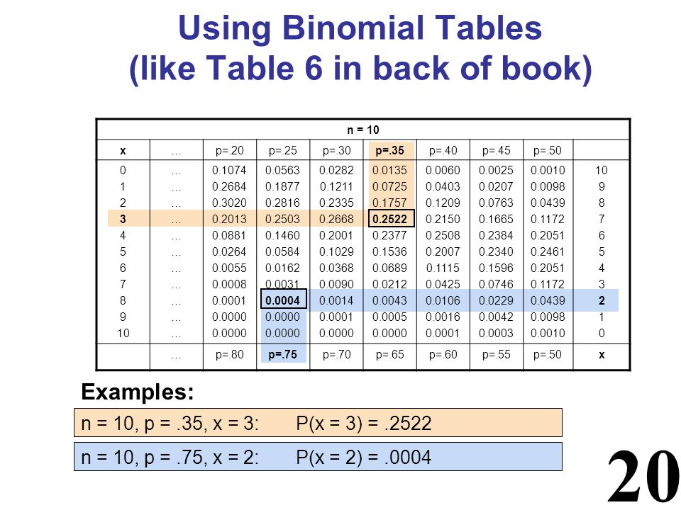 20 Using Binomial Tables (like Table 6 in back of book) n = 10 x…p=.20p=.25p=.30p=.35p=.40p=.45p= ………………………………………………………… …p=.80p=.75p=.70p=.65p=.60p=.55p=.50x Examples: n = 10, p =.35, x = 3: P(x = 3) =.2522 n = 10, p =.75, x = 2: P(x = 2) =.0004