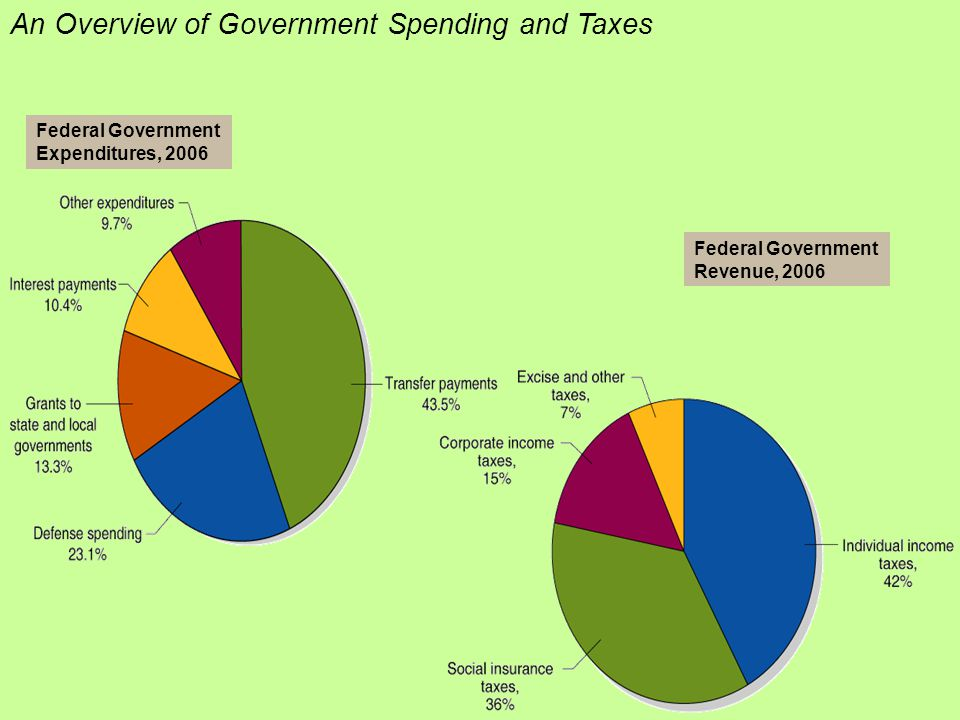 an overview of defense spending