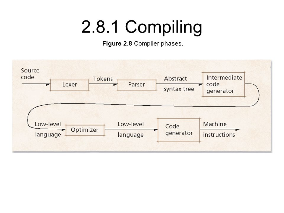 Figure 2.8 Compiler phases Compiling
