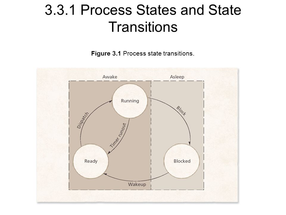 Figure 3.1 Process state transitions Process States and State Transitions