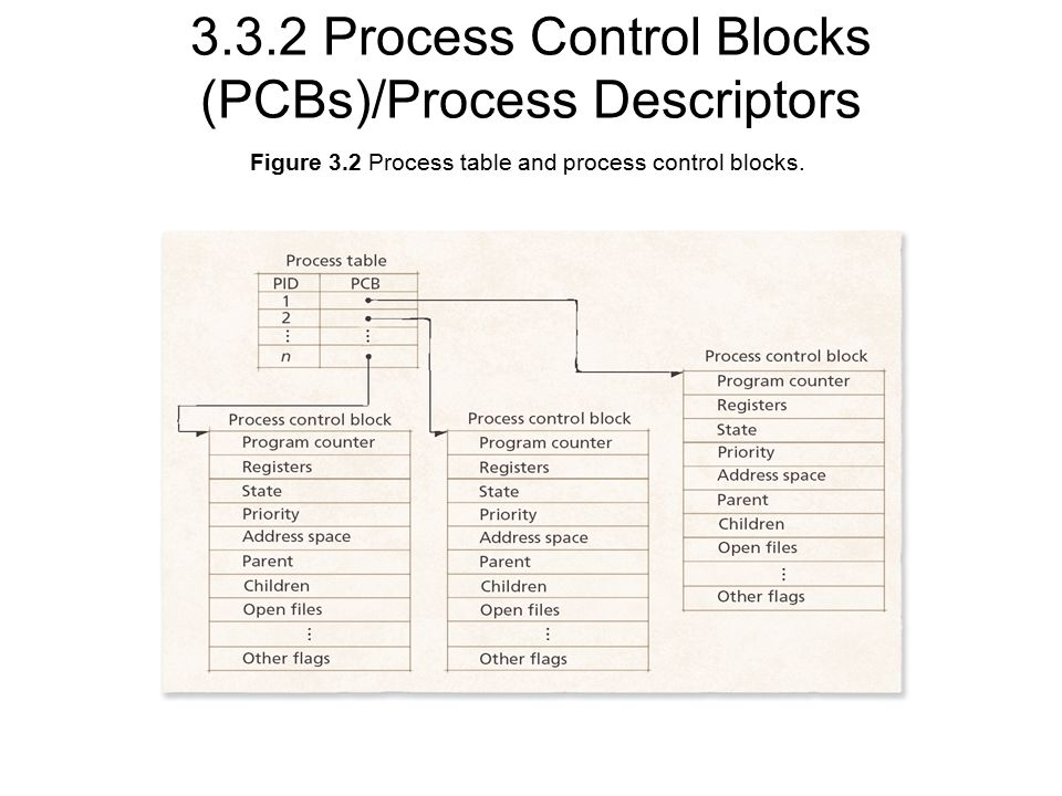Figure 3.2 Process table and process control blocks.