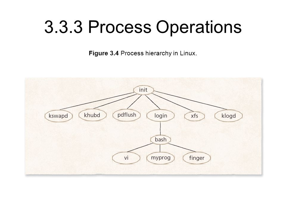 Figure 3.4 Process hierarchy in Linux Process Operations
