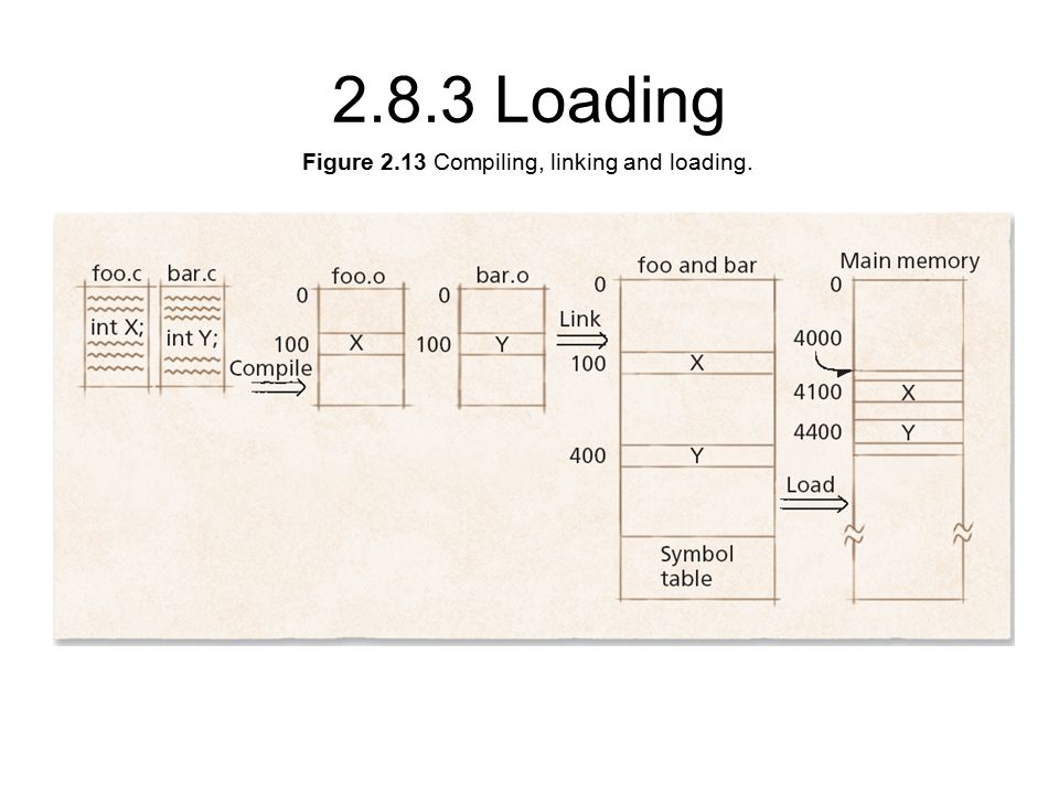 Figure 2.13 Compiling, linking and loading Loading
