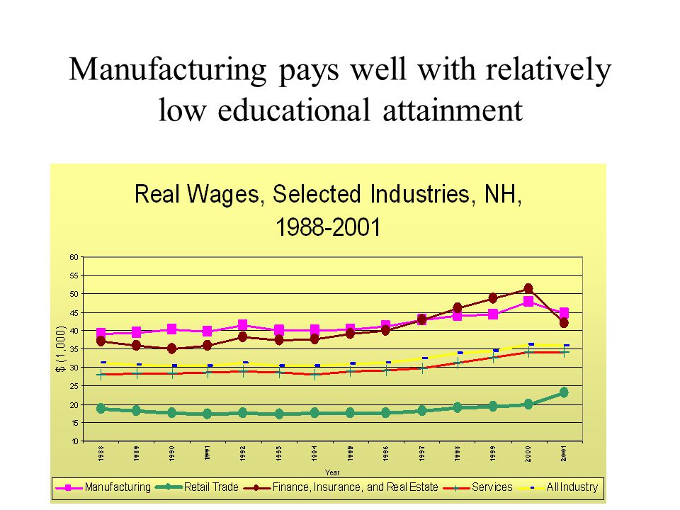 Manufacturing pays well with relatively low educational attainment