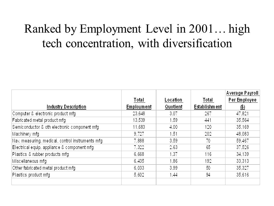 Ranked by Employment Level in 2001… high tech concentration, with diversification