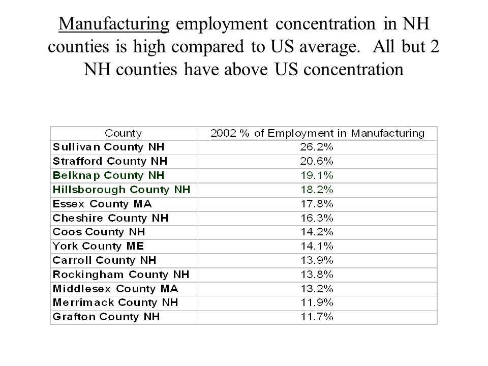 Manufacturing employment concentration in NH counties is high compared to US average.